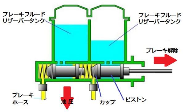 ブレーキマスターシリンダーの仕組み 図解