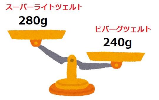 スーパーライトツェルト1とビバークツェルト1の重量