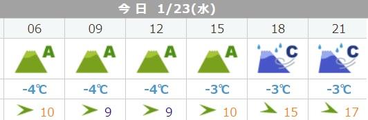 伊吹山 登山指数