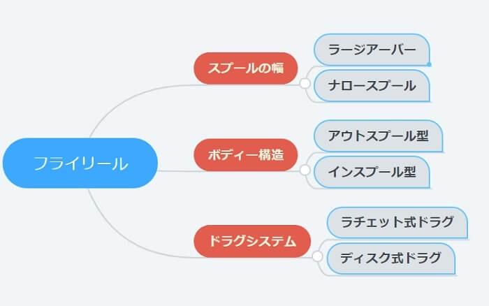 フライフィッシング リールの種類 【図解】
