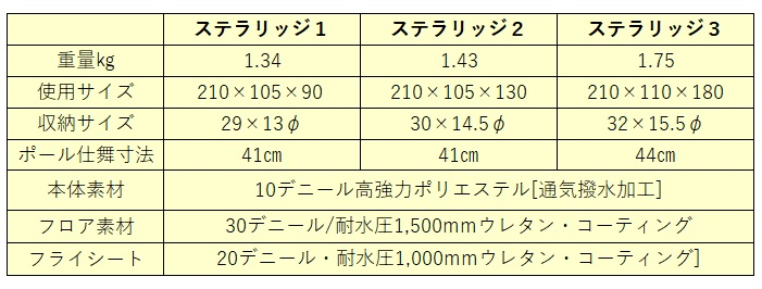 モンベル ステラリッジ各モデルのスペック(重量・サイズ・材質)