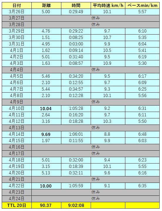 50代ハーフマラソン初心者の直前1か月の練習記録・走行距離